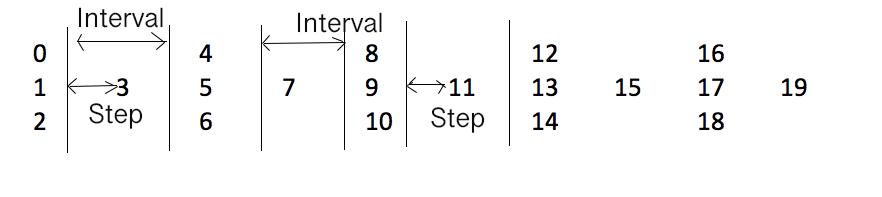 Given a string, and number of rows, write the string in zigzag pattern.