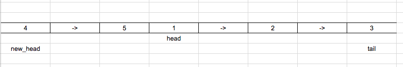 Rotate linked list by k nodes