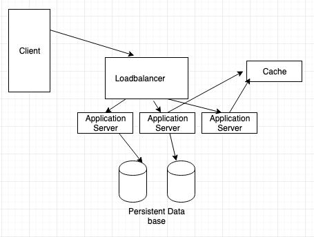 system design tutorial example