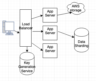 System Design Tutorial Example 5: System design for PasteBin like service