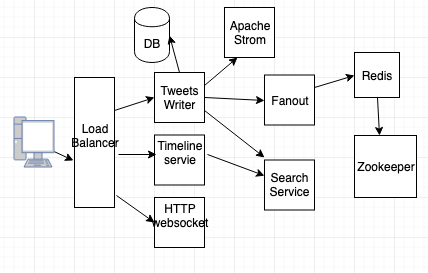 System Design Tutorial Example 6: System design for micro blogging service like twitter