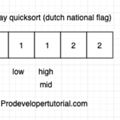way-quicksort-dutch-national-flag