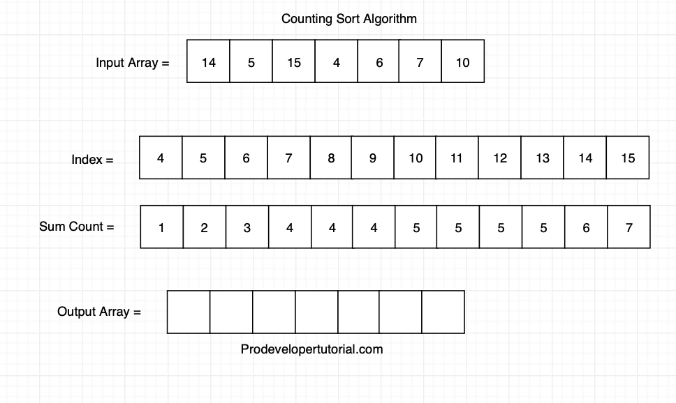 Counting_sort