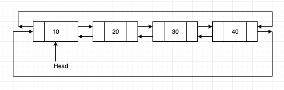 Circular Doubly Linked List explanation and Implementation in C++