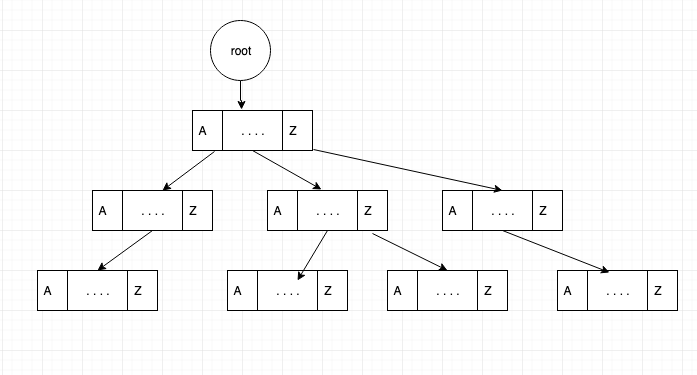 Tree data structure tutorial 7  TRIE Data structure