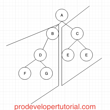 Tree data structure tutorial 1. Tree DataStructure Introduction