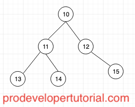 Tree data structure tutorial 2. Introduction to Binary Tree