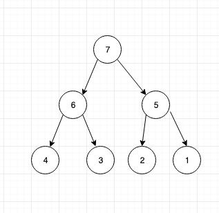 Tree data structure tutorial 8. Heap