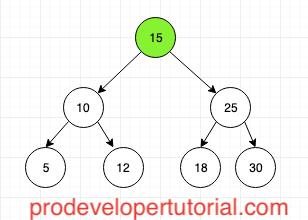 Binary Search Tree Introduction