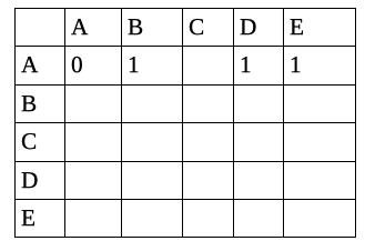 Graph data structure tutorial 2. Graph Representation Adjacency Matrix