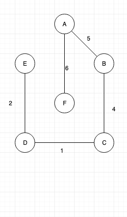 Introduction to Kruskal's algorithm and Implementation