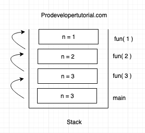 Introduction to Recursion with stack frame and recursion tree.