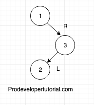Tree data structure tutorial 10. AVL tree