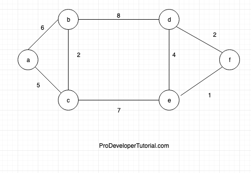 Introduction to prims algorithm and its implementation: