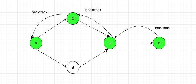 Graph data structure tutorial 4. Graph Traversal