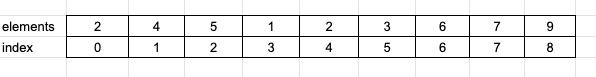 Tree data structure tutorial 11. segment trees