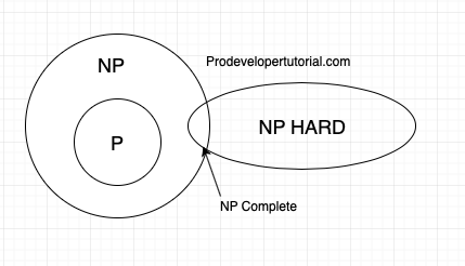 Introduction to P, NP, NP hard, NP Complete
