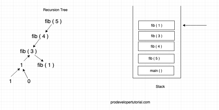 recursion_tree