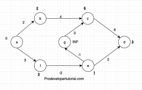 Introduction to Bellman–Ford algorithm with implementation