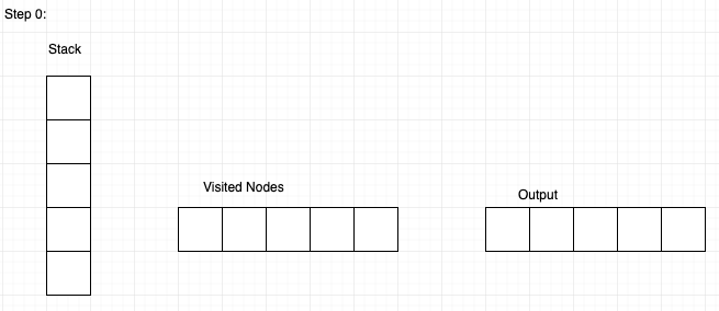 Graph data structure tutorial 5. Graph Traversal using Stack and Queue