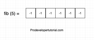 Introduction to Dynamic Programming with example