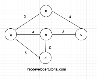 Understanding Dijkstra's Algorithm with example and code.