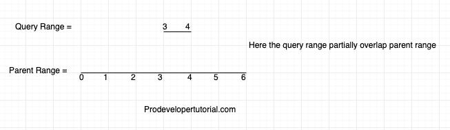 Tree data structure tutorial 12. Performing minimum Range query in Segment Tree