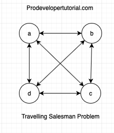 Travelling salesman problem with implementation