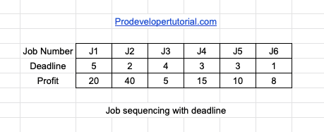 Job Sequencing with deadline Problem: