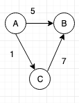 Graph data structure tutorial 1. Graph Introduction