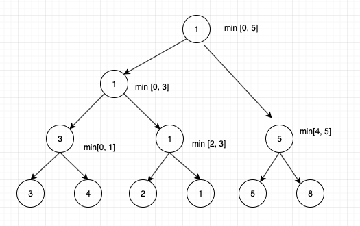 Tree data structure tutorial 14. Lazy propagation of segment trees