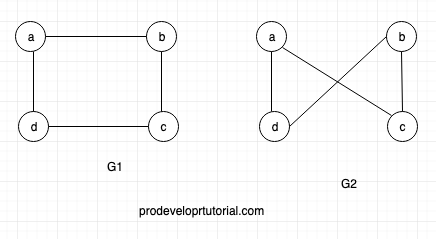 Graph data structure tutorial 8. Isomorphic Graph