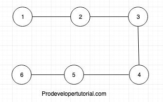 Graph data structure tutorial 9. Euler Graph