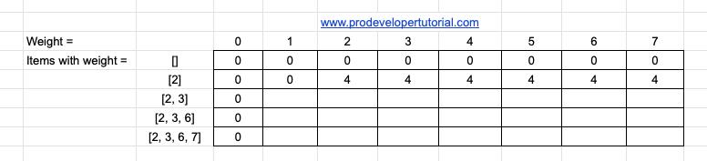 0/1 knapsack problem tutorial with implementation