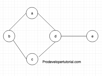 Graph data structure tutorial 10. Hamiltonian Graph