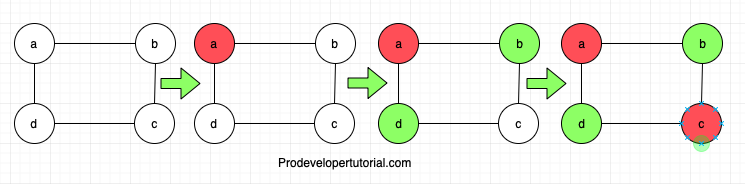 Graph data structure tutorial 7. Graph colouring problem