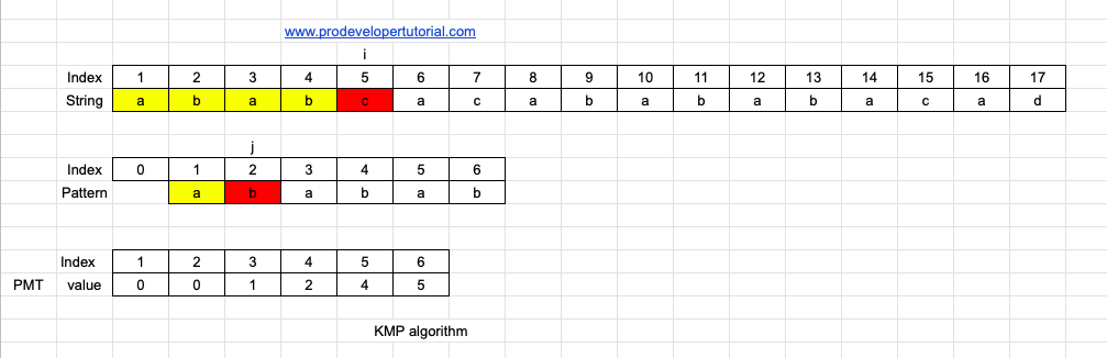 Introduction to KMP algorithm and implementation