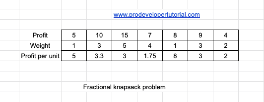 Knapsack Problem introduction with implementation