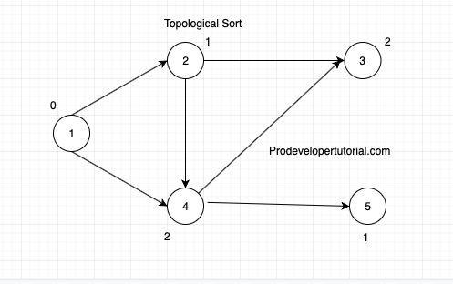 topological_sort