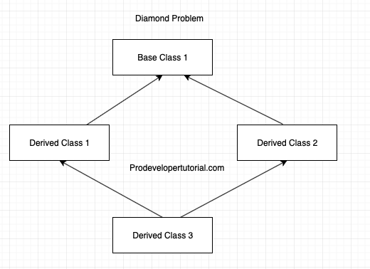 Virtual Base Class and Virtual Inheritance in C++