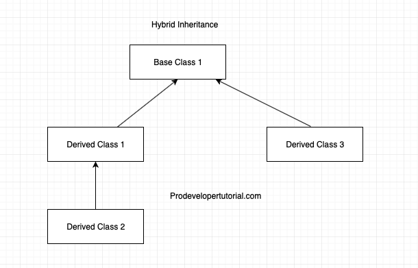 5_hybrid_inheritance