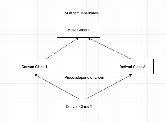 multiparty inheritance