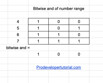 Bitwise and of number range