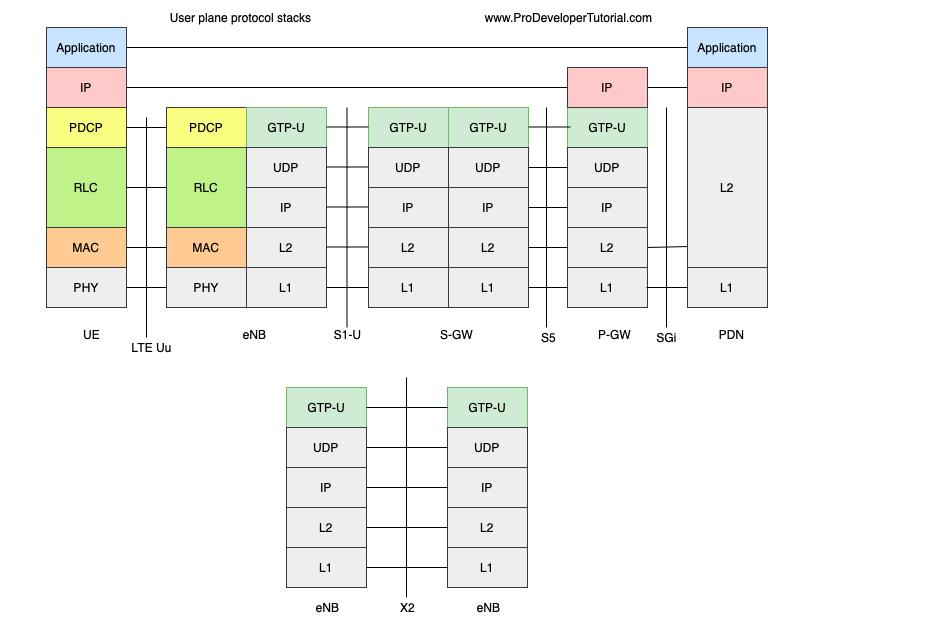 18_1_user_plane_protocol_stack-min