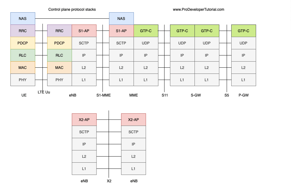 LTE chapter 12. LTE control Plane protocol Stack