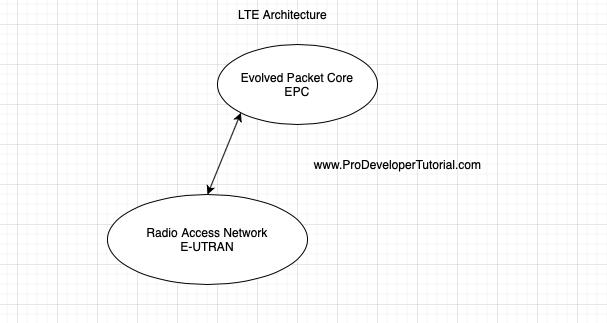 lte_architecture-