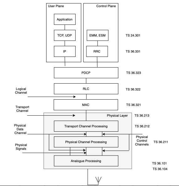 23_air_interface_protocol_stack-min
