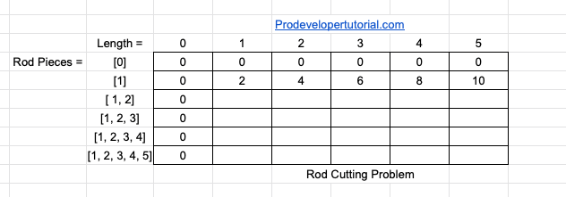 Dynamic Programming: Rod Cutting Problem
