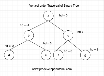 Vertical Order Traversal