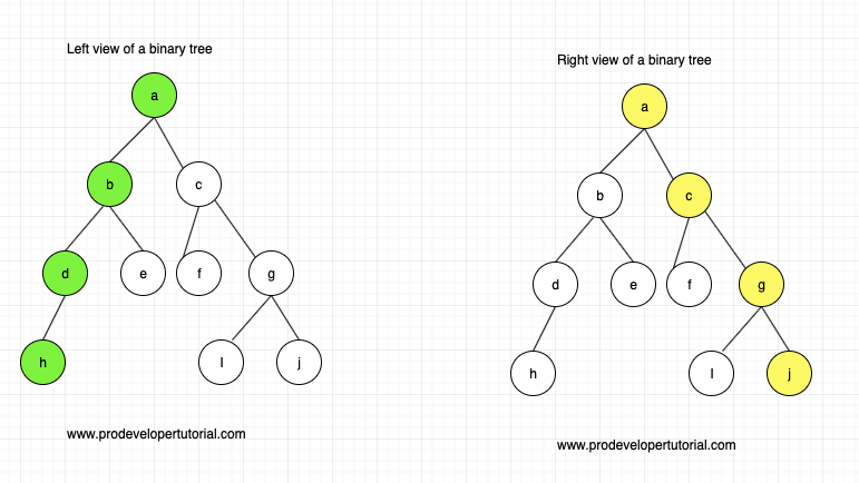 Left view and right view of a Binary Tree